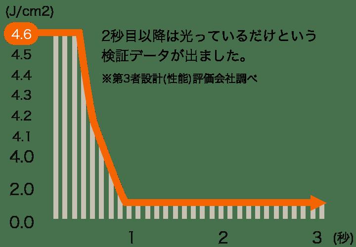 一般的な脱毛マシンのグラフ